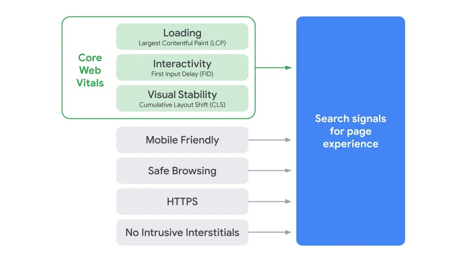 Page Experience Signal and Core Web Vitals from Google
