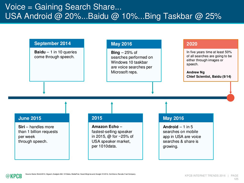 timeline showing the increase in voice search usage over the last few years and for 2020