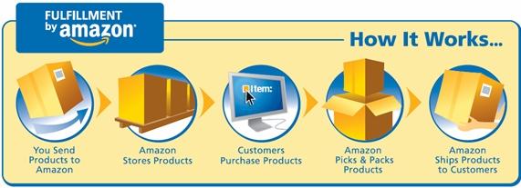Amazon fulfillment process
