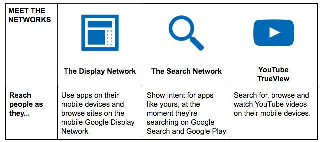 Google App Ad Networks
