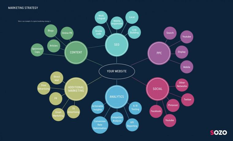 sozo-digital-marketing-strategy