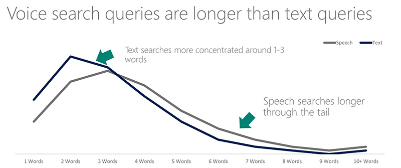 Voice search query length line graph